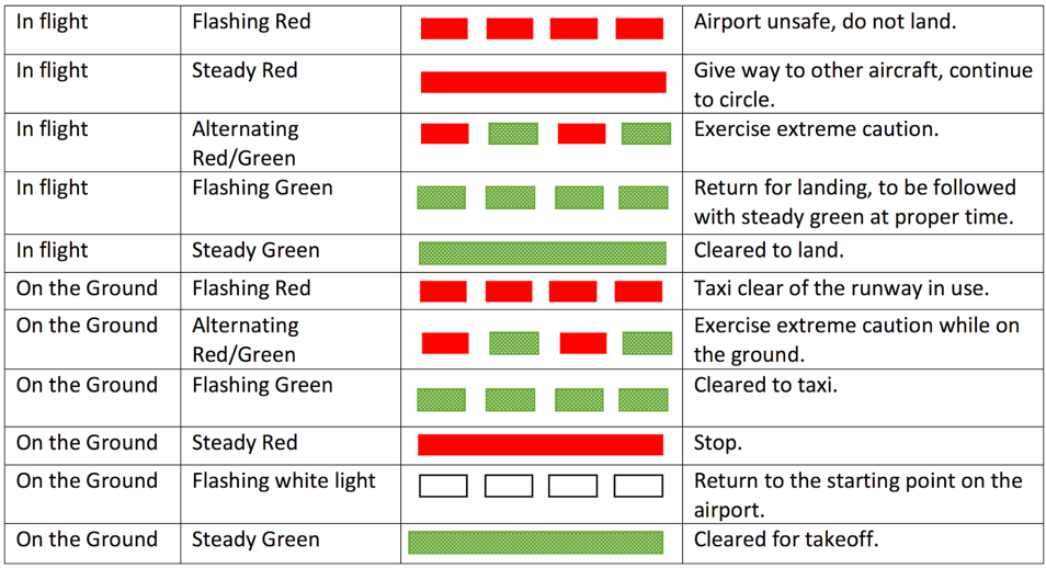 Diagram showing the different ATC aircraft light signals