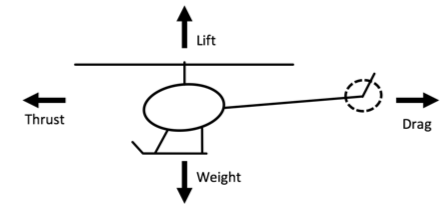 Aerodynamic fources with helicopter flight
