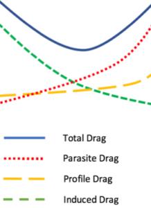 diagram of total aerodynamic drag
