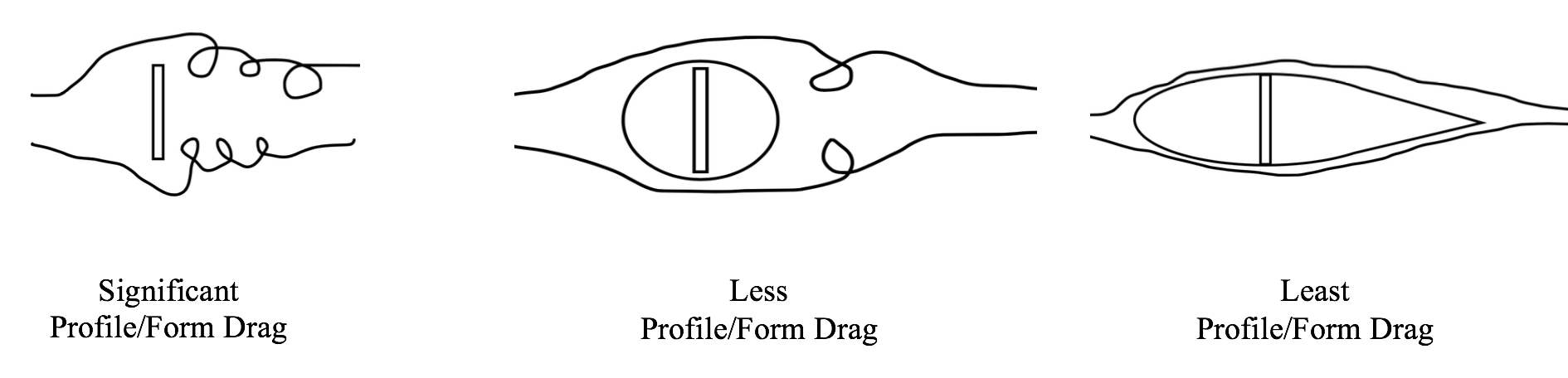Diagram of various profile-form drag combinations