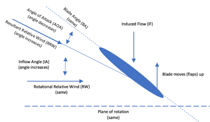 Flapping Advancing Blade