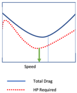 Diagram showing best possible endurance for helicopter performance