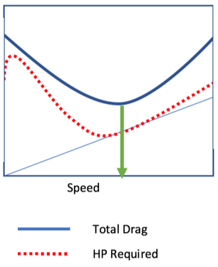 Helicopter performance diagram showing the best possible range