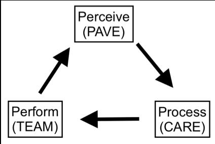 Risk Management 3 P modal diagram