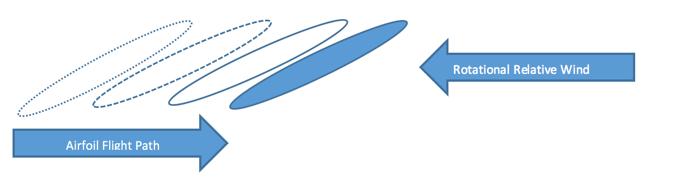 rotational relative wind