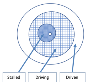 diagram of the three primary regions of the disc in an autorotation