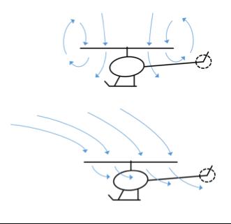 effective translational lift or ETL