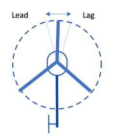 helicopter rotor blade leading and lagging