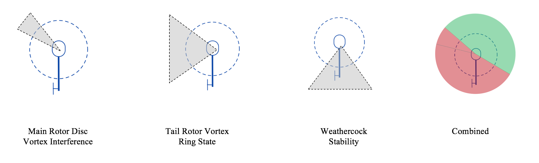 Diagram showing wind conditions leading to loss of tail rotor effectiveness or LTE